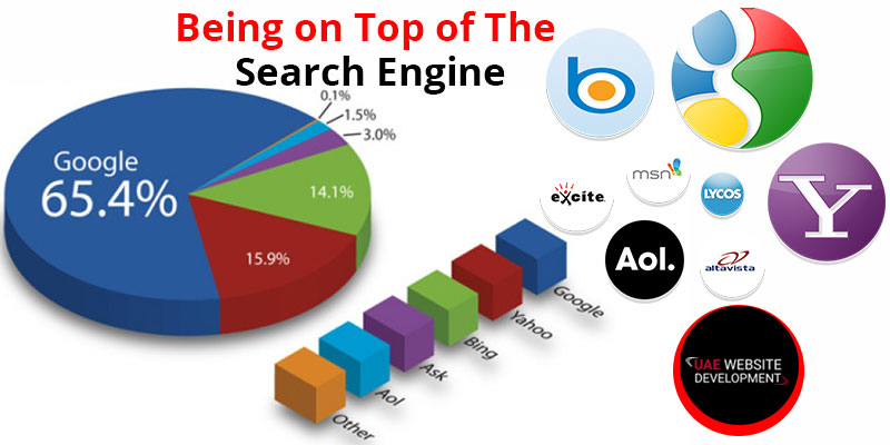 Being on Top of The Search Engine